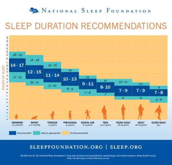 Sleep deprivation 1